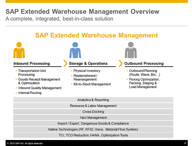 Making the Transition from SAP WM to SAP EWM - Resolute